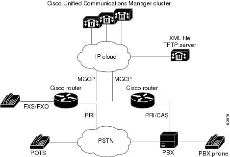 Using Cisco Unified Communications Manager to Configure