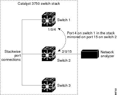 Catalyst 3750 Software Configuration Guide, Release 12.2