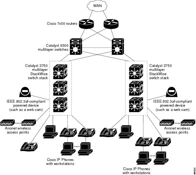 Catalyst 3750 Switch Software Configuration Guide, 12.2(52