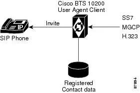 Sip Phone System Analog Phone Wiring Diagram ~ Odicis