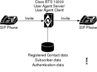 Cisco BTS 10200 Softswitch SIP Guide, Release 7.0