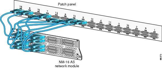 Serial Network Modules Cisco