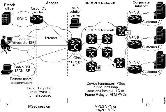 Internet Key Exchange for IPsec VPNs Configuration Guide