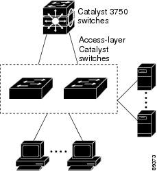 Catalyst 3560 Software Configuration Guide, Release 12.2
