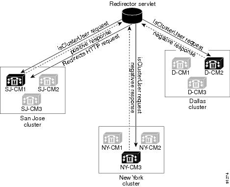 Cisco Unified Communications Manager XML Developers Guide