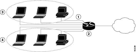 Cisco 819 Integrated Services Routers Software
