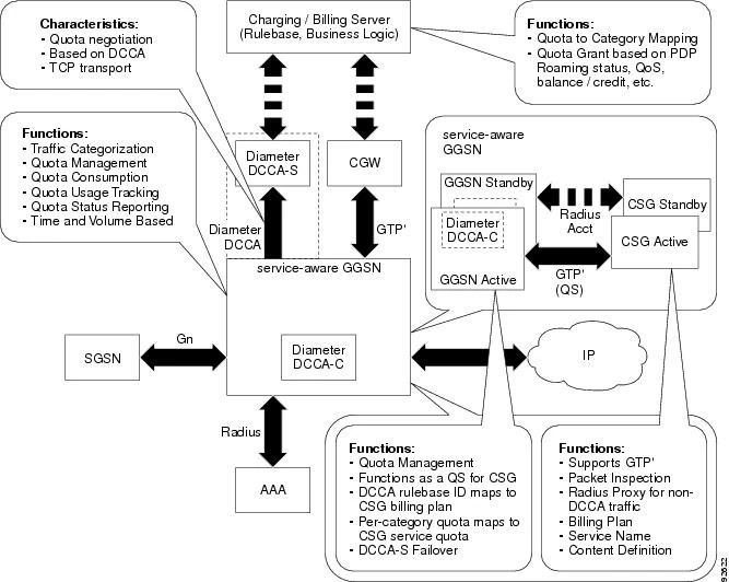 Cisco GGSN Release 8.0 Configuration Guide, Cisco IOS