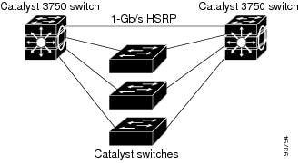 Catalyst 3750 Switch Software Configuration Guide, Cisco