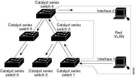 Catalyst 4500 Series Switch Software Configuration Guide