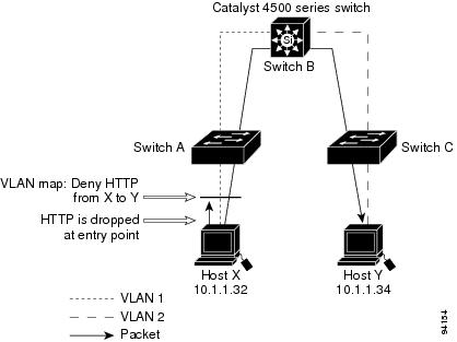 Catalyst 4500 Series Switch Cisco IOS Software