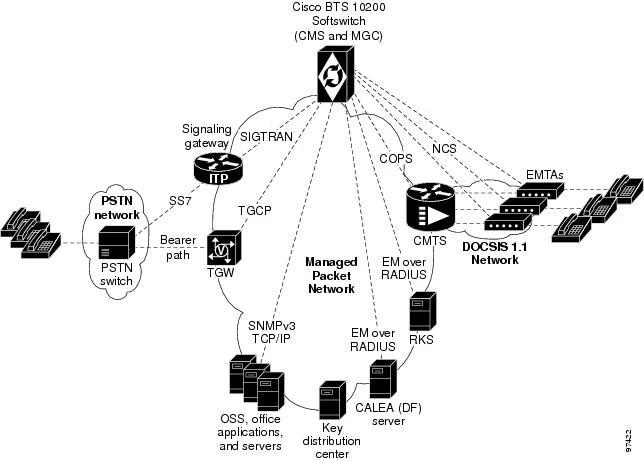 CISCO PACKETCABLE IMPLEMENTATION PDF