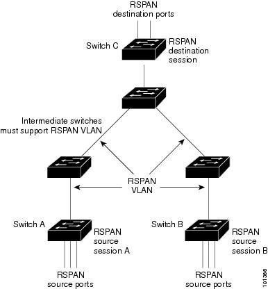 Cisco 3650 Switch Configuration Guide