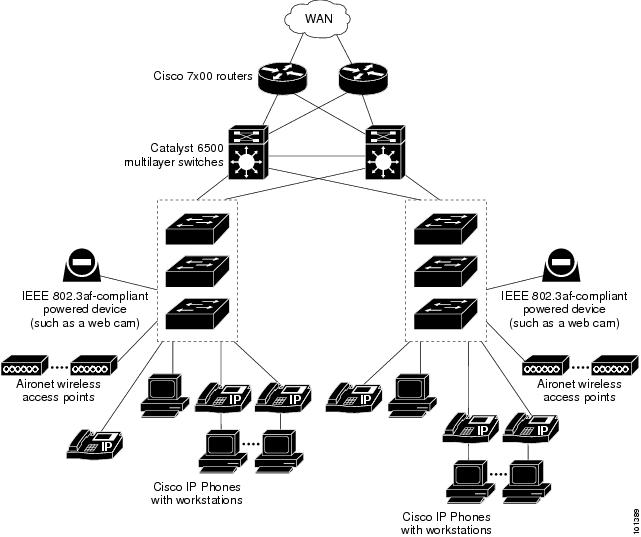 Catalyst 3560 Switch Software Configuration Guide, Cisco