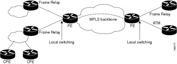 Wide-Area Networking Configuration Guide: Layer 2 Services