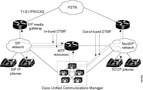 Cisco Unified Communications Manager and Interoperability