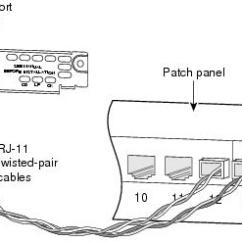 Cat 3 Wiring Diagram Rj11 Simple Traffic Light Connecting Dsl Wan Interface Cards Cisco