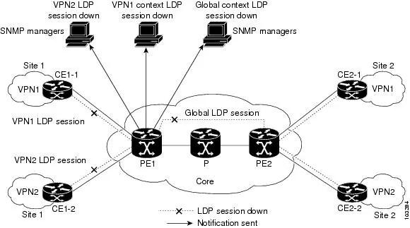 Image result for mpls LDP