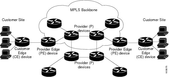 MPLS: Layer 3 VPNs Configuration Guide, Cisco IOS Release