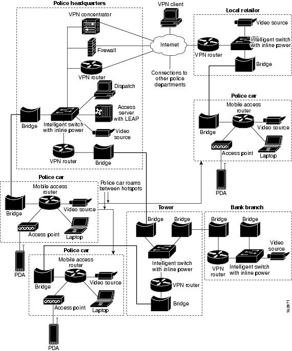 Cisco 3200 Series Rugged ISR Software Configuration Guide