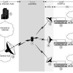 Dish Network Installation Diagram Gmc Envoy Radio Wiring Ip Vsat Satellite Wan Modules - Cisco