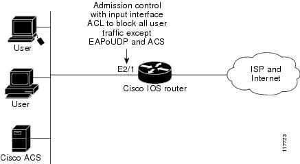 Network Admission Control Configuration Guide, Cisco IOS