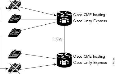Integrating Cisco Unity Express with Cisco CallManager