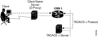 Cisco GSS Administration Guide (Software Version 3.1