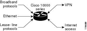 Cisco 10000 Series Router Software Configuration Guide