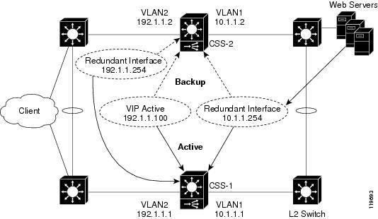 CSS Redundancy Configuration Guide (Software Versions 8.10
