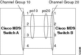 Cisco MDS 9000 Family NX-OS Interfaces Configuration Guide