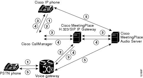Administration Guide for Cisco Unified MeetingPlace H.323