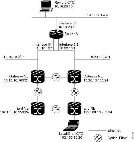 Cisco ONS 15454 DWDM Reference Manual, Release 9.0