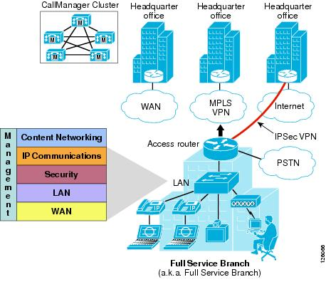 office lan network diagram polaris rzr 800 parts business ready branch solutions for enterprise and small service building blocks
