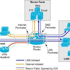 Office Lan Network Diagram 2004 Ford F150 Audio Wiring Business Ready Branch Solutions For Enterprise And Small Cisco Ios Firewall Acls