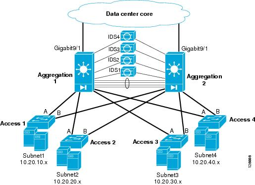 Server Farm Security In The Business Ready Data Center