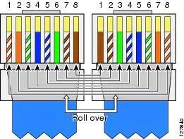 Dsl Wiring Colors Cisco Ubr10012 Universal Broadband Router Hardware