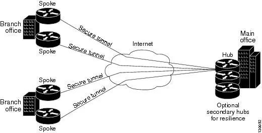Figure 9-1 Hub-and-Spoke VPN Topology