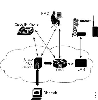 Cisco IPICS PMC Installation and User Guide, Release 2.1(1