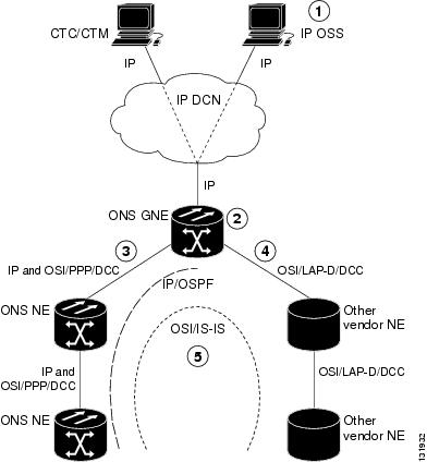 Cisco ONS 15454 Reference Manual, Releases 9.1, 9.2, and 9