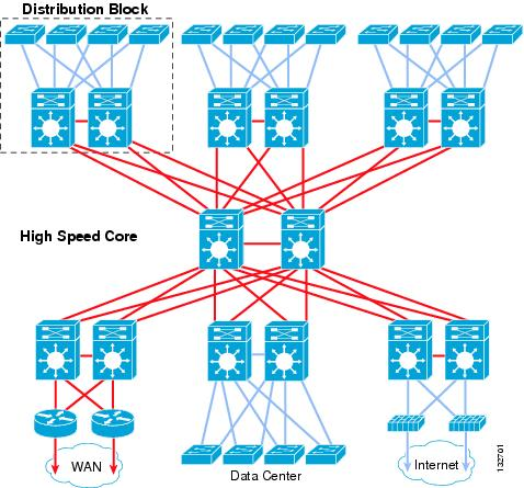 High Availability Campus Network Design Routed Access Layer Using