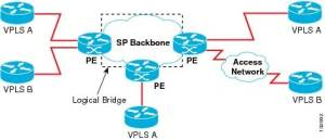 Catalyst 6500 Release 122SY Software Configuration Guide  Virtual Private LAN Services (VPLS
