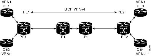 MPLS: LDP Configuration Guide, Cisco IOS Release x.x