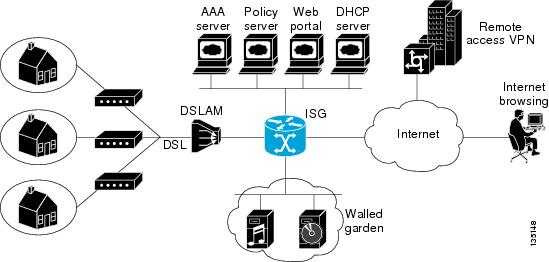 Intelligent Services Gateway Configuration Guide, Cisco
