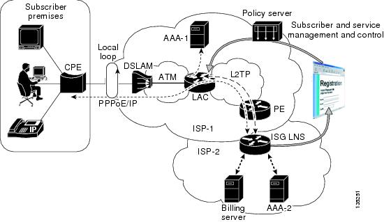 Cisco ISG Design and Deployment Guide: ATM to ISG LNS