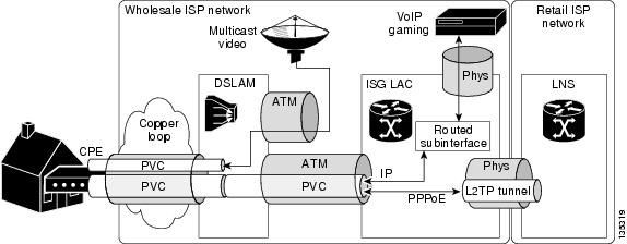 Cisco ISG Design and Deployment Guide: ATM to ISG