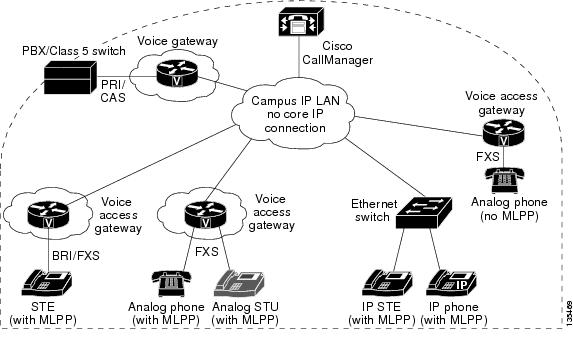 Secure Communication Between IP-STE Endpoint and Line-Side