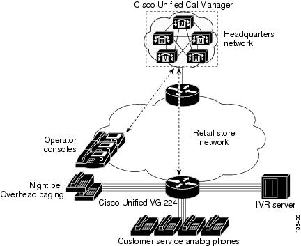Supplementary Services Features for FXS Ports on Cisco IOS