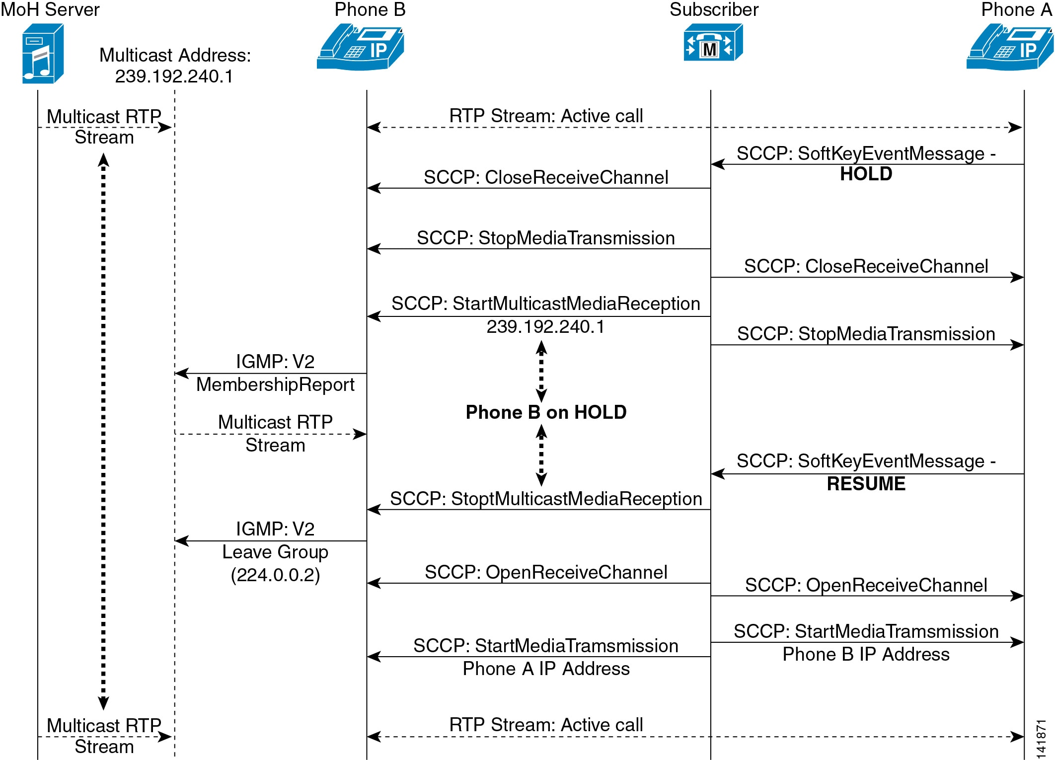 sip call flow diagram coffee maker schematic cisco collaboration system 10 x solution reference network