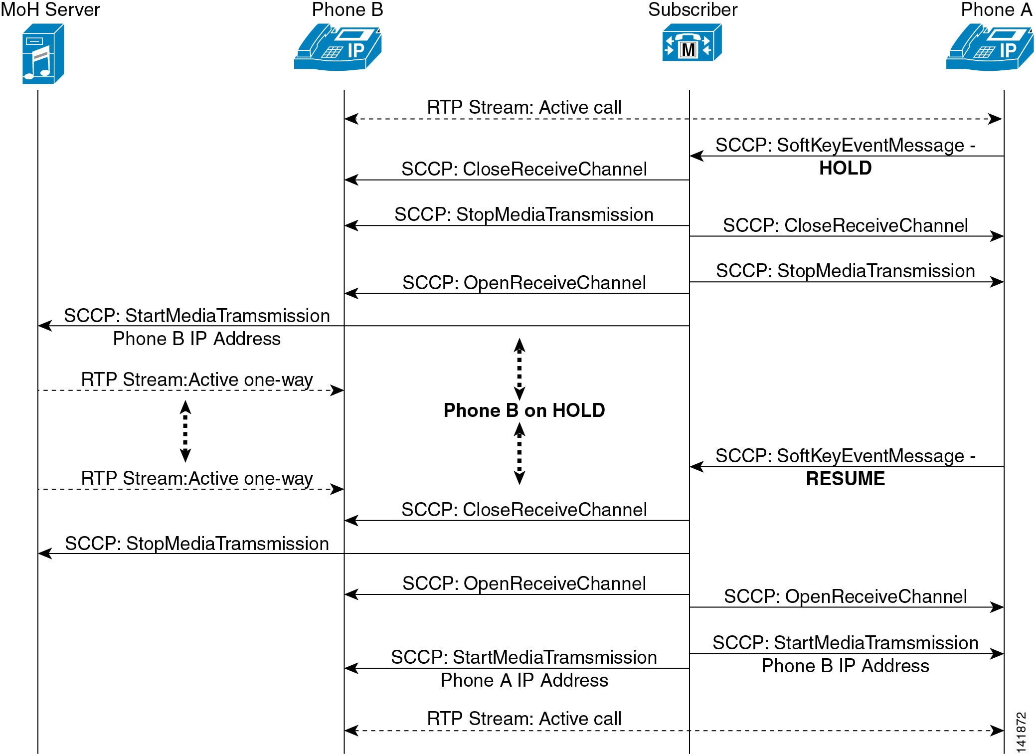 sip call flow diagram boat switch panel wiring music on hold cisco