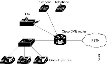 Installing Cisco Business Communications Solution Verified